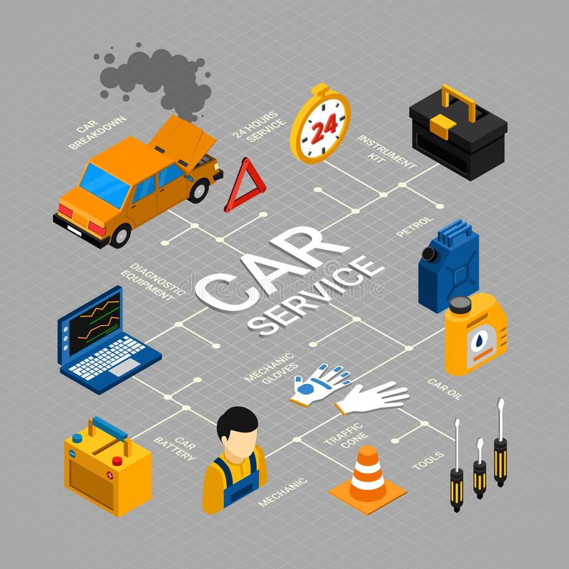 Car Service Flowchart. With repair maintenance and diagnostics symbols isometric vector illustration royalty free illustration