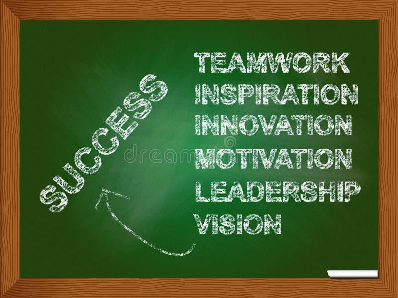 Características que conduzem ao sucesso ilustração do vetor