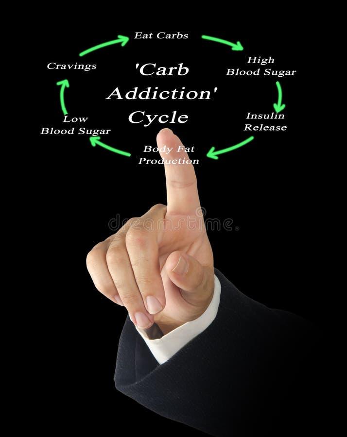 ` Carb nałogu ` cykl zdjęcia royalty free