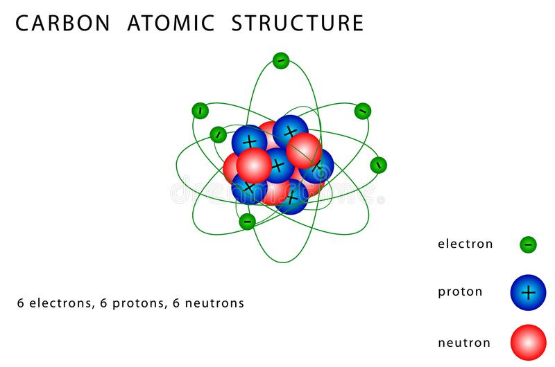 Carbon atomic structure stock vector illustration of electron download carbon atomic structure stock vector illustration of electron 29450792 ccuart Images