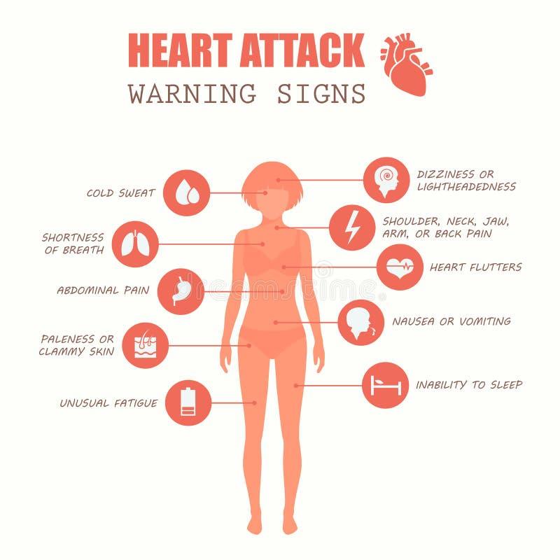 Cardíaco de ataque, doença da mulher ilustração do vetor