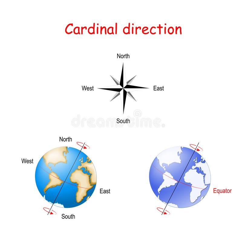 Cardinal direction and axial tilt of the Earth stock illustration