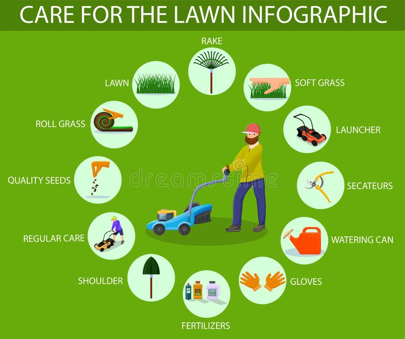 Care for Lawn Infographic. Vector Illustration. Care for Lawn Infographic. Farmer Man with Lawnmower and Garden Tools. New Technologies for Care of Plants royalty free illustration