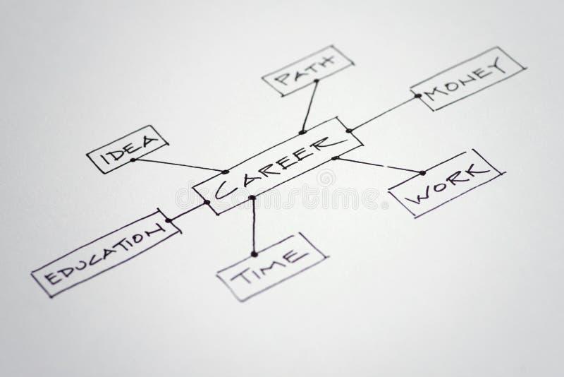Career Decision Flow Chart stock photos