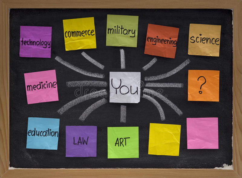 Career options, choices, decisions. Career choices, decisions and questions, concept presented on blackboard with color sticky notes and white chalk royalty free stock photography