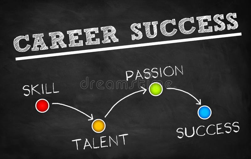 Career Success - Differentiating between Passion and Skill. Career Success Differentiating between Passion and Skill stock illustration