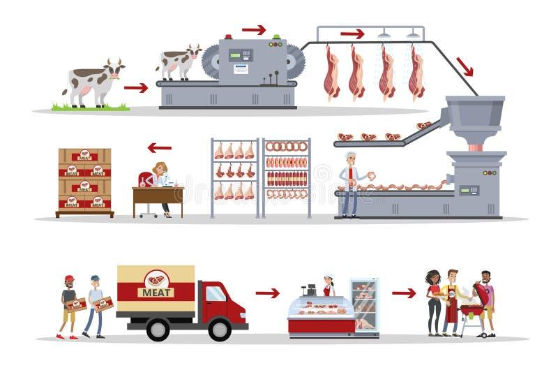 Carne predeterminata dalla industria