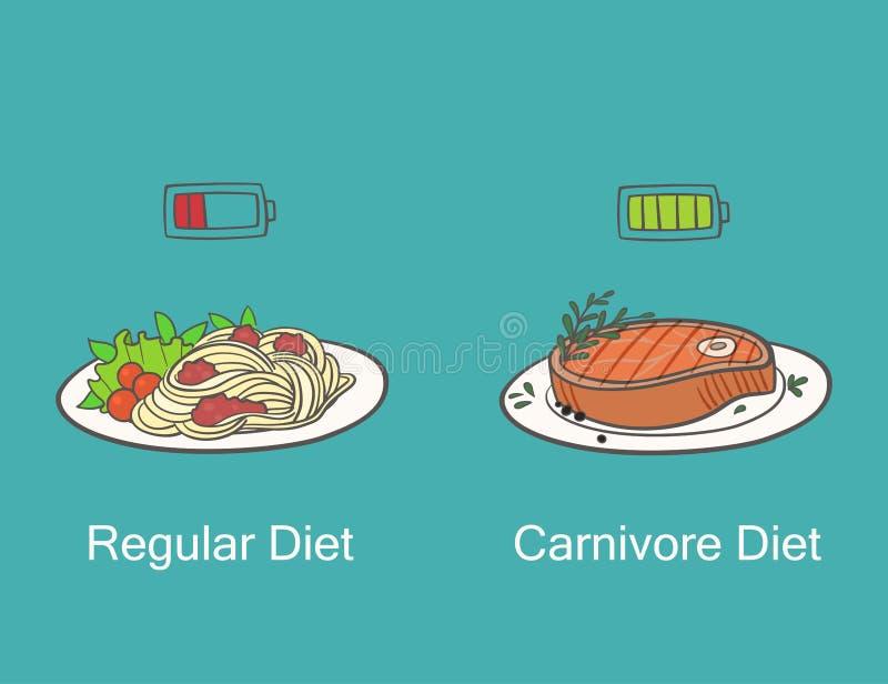Carnivoordieet versus regelmatig dieet De plaat met komt, plaat met deegwaren samen vector illustratie