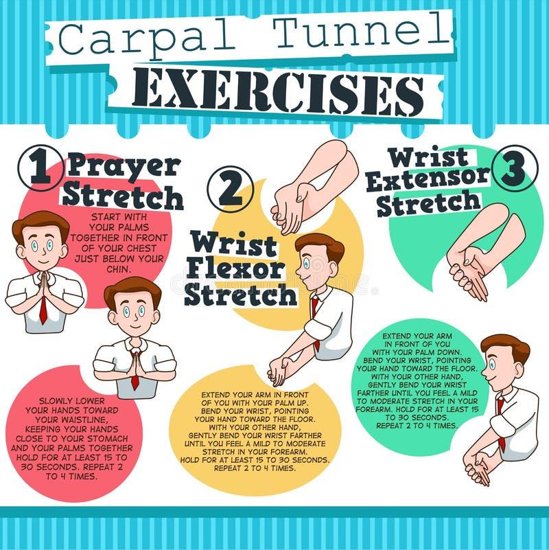 Carpal-Tunnel übt infographic aus lizenzfreie abbildung