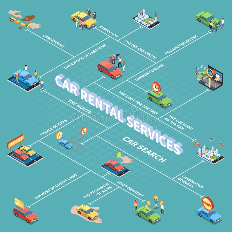 Carsharing Isometric Flowchart. Carsharing flowchart with car search and payment symbols isometric vector illustration royalty free illustration
