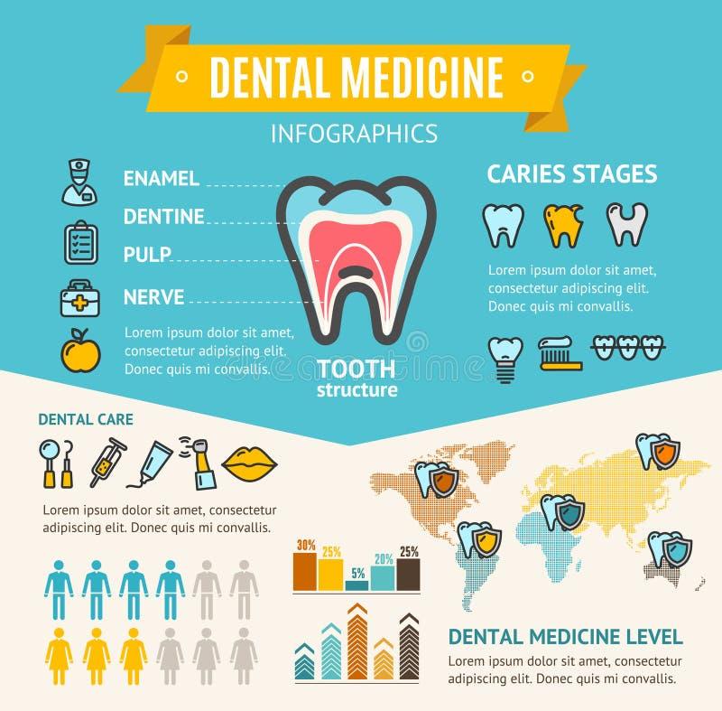 Cartão da bandeira de Infographic dos cuidados médicos da medicina dental Vetor ilustração do vetor