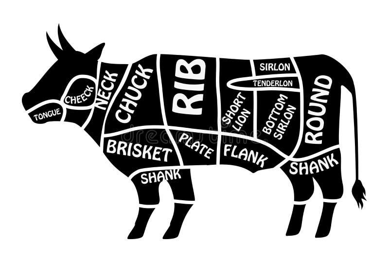 Carta da carne Diagrama do carniceiro do cartaz para mantimentos, lojas da carne, açougue Vetor segmentado da silhueta da vaca ilustração royalty free