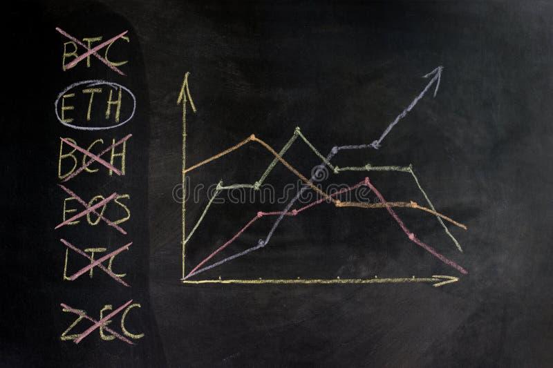Carta da Cripto-moeda no quadro, uma exposição do crescimento e diminuição O conceito da escolha para trocar no estoque ex fotografia de stock