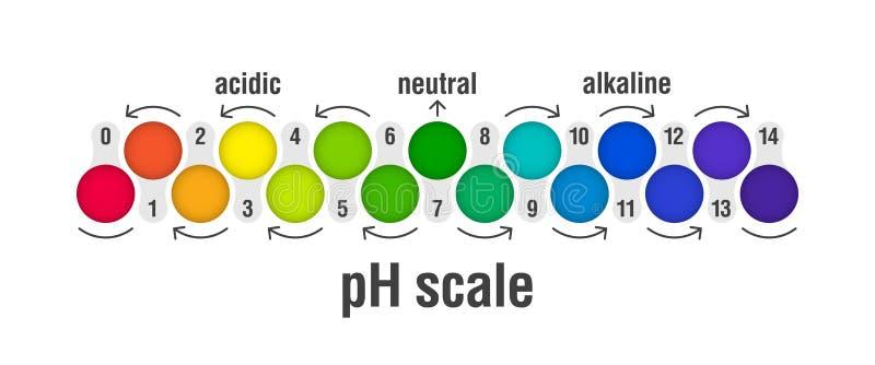 Carta da escala do valor de PH ilustração do vetor