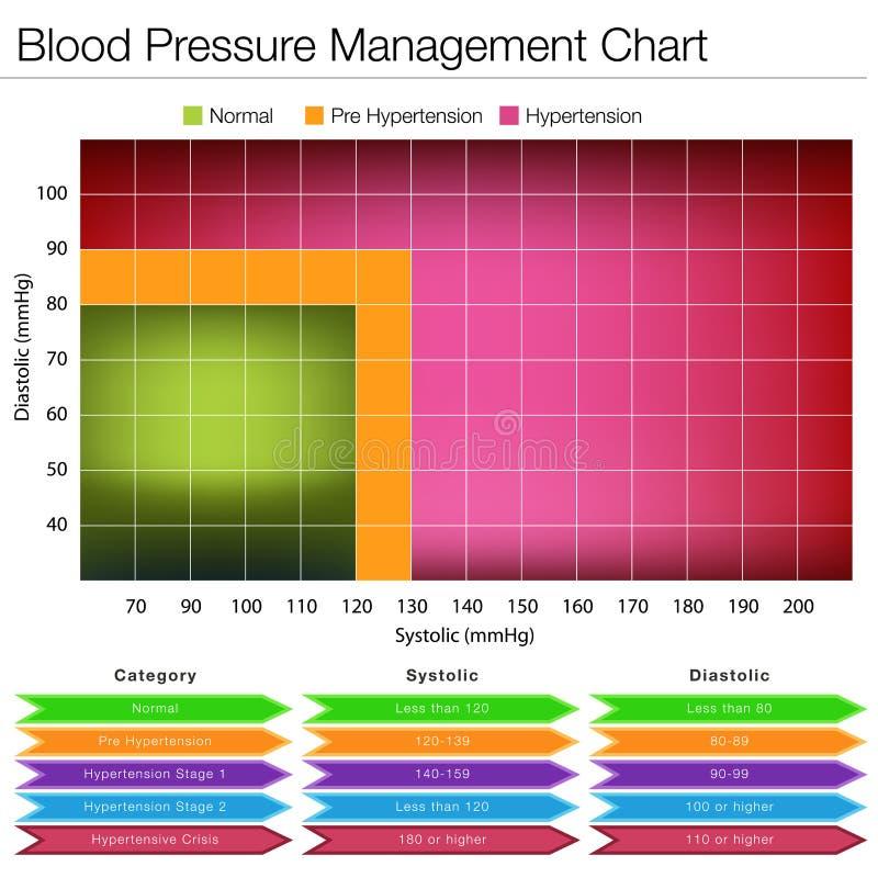 Carta da gestão da pressão sanguínea ilustração royalty free