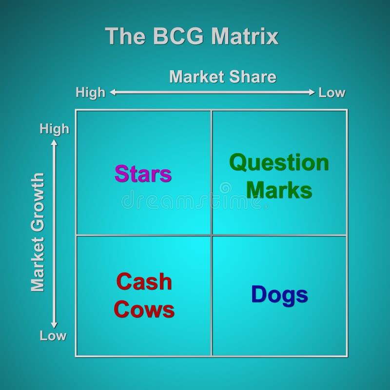 A carta da matriz de BCG ilustração do vetor