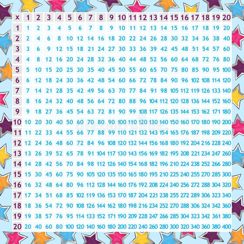 Carta da multiplicação ilustração royalty free