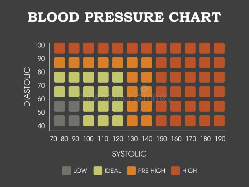 Carta da pressão sanguínea ilustração do vetor