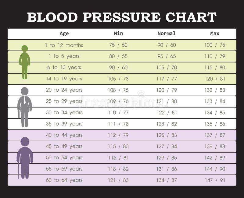 Carta da pressão sanguínea ilustração royalty free