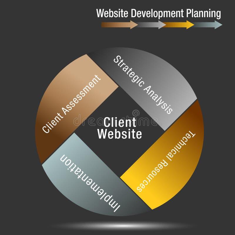 Carta da roda do planeamento de desenvolvimento do Web site do cliente ilustração do vetor