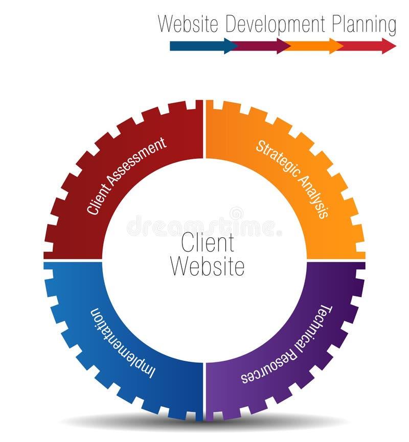 Carta da roda do planeamento de desenvolvimento do Web site do cliente ilustração royalty free