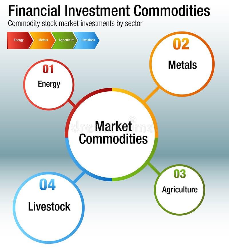 Carta das mercadorias do investimento financeiro ilustração royalty free