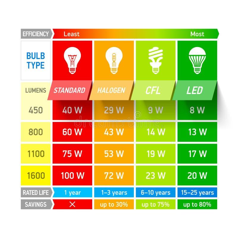 Carta de comparación de la bombilla infographic stock de ilustración