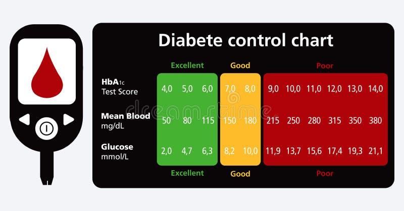 Carta de controle do diabetes ilustração royalty free