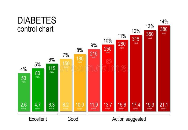 Carta de controle do diabetes para um diabético manter um nível aceitável do açúcar no sangue é chave a ficar saudável ilustração stock