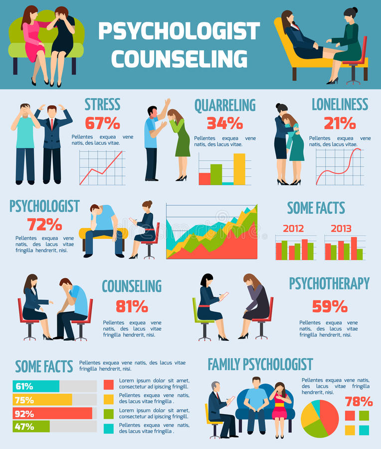 Carta de Counseling Facts Infographics del psicólogo stock de ilustración