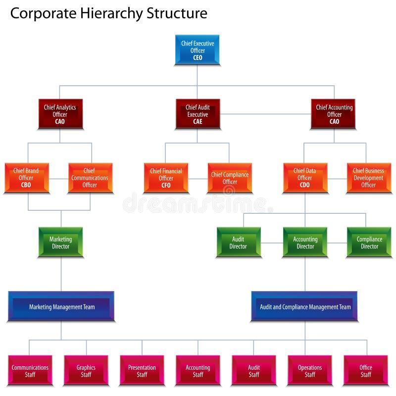 Carta de estructura corporativa de la jerarquía ilustración del vector