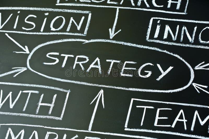 Carta de fluxo da estratégia em um quadro-negro imagens de stock