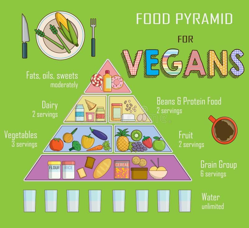Carta de Infographic, ilustração de uma pirâmide de alimento para a nutrição do vegetariano Mostra o equilíbrio de alimento saudá ilustração royalty free