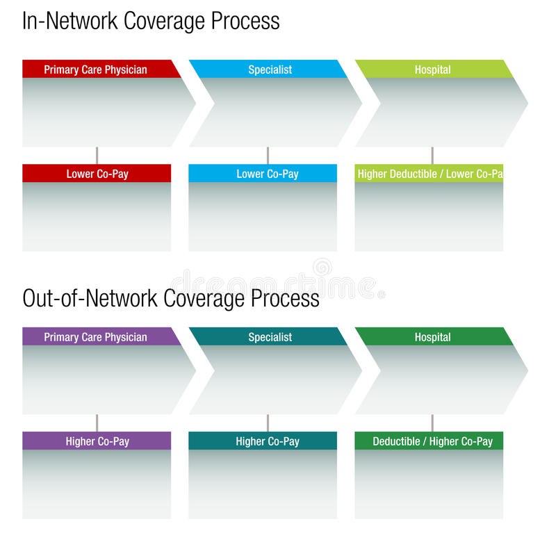 Carta de la atención sanitaria de la red stock de ilustración