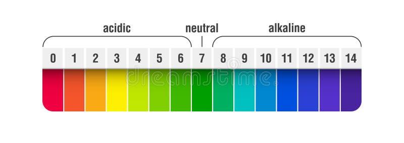 Carta de la escala del valor de pH libre illustration
