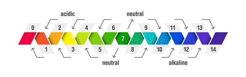 Carta de la escala del valor de pH stock de ilustración