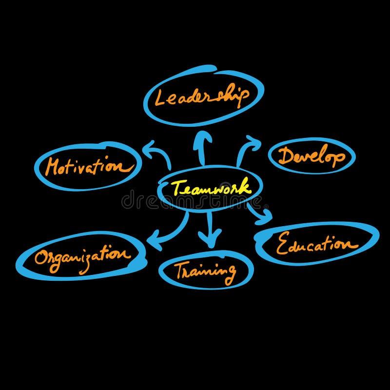 Carta de organización teamwork1 ilustración del vector