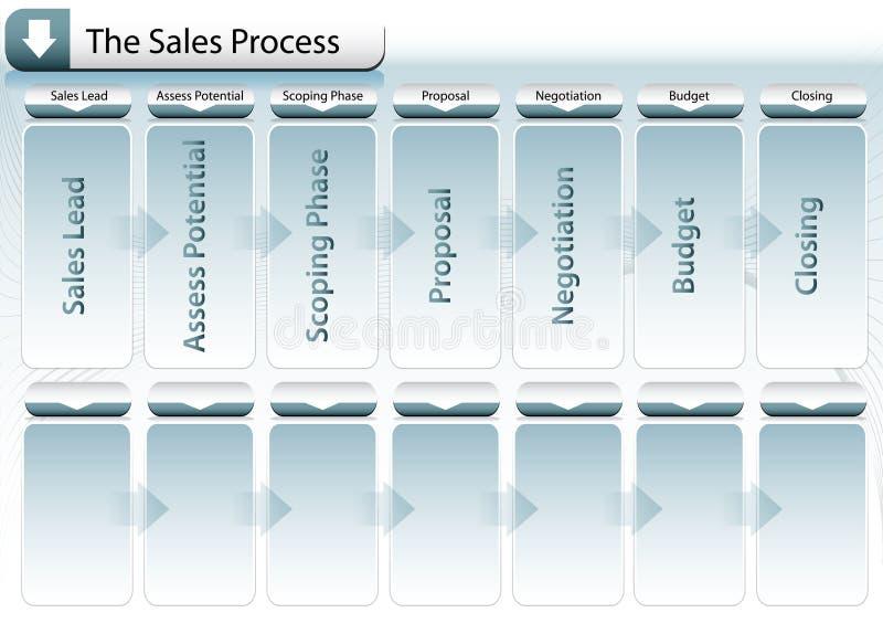 Carta de processo das vendas ilustração royalty free