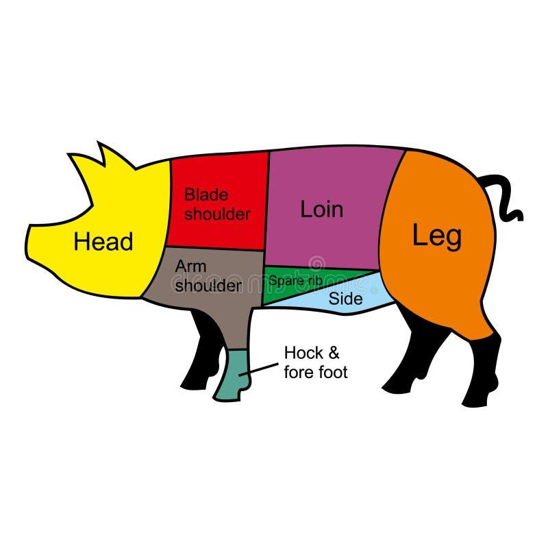 Carta del corte del cerdo stock de ilustración