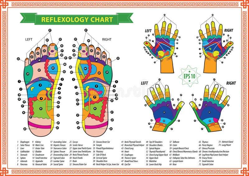Carta del reflexology del pie y de la mano imagen de archivo libre de regalías