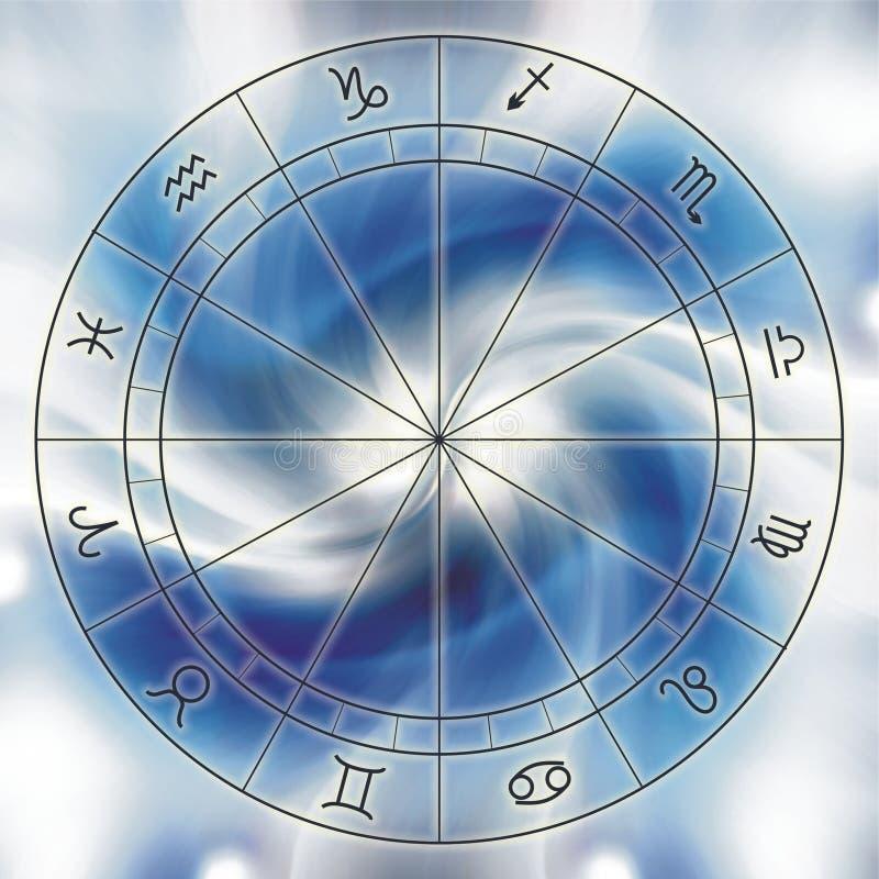 Carta del zodiaco ilustración del vector