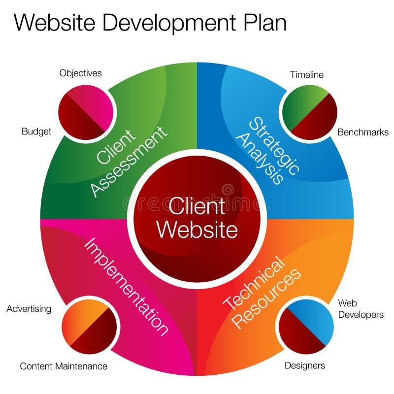 Carta do desenvolvimento do Web site ilustração royalty free