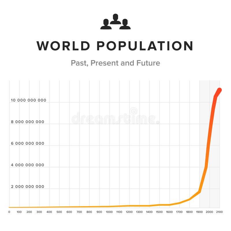 Carta do gráfico da população de mundo no fundo branco Carta de tempo passada, presente e futura ilustração do vetor