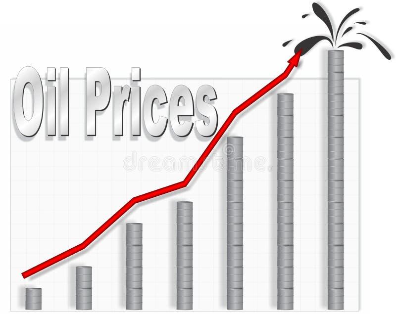 Carta do preço do petróleo ilustração do vetor