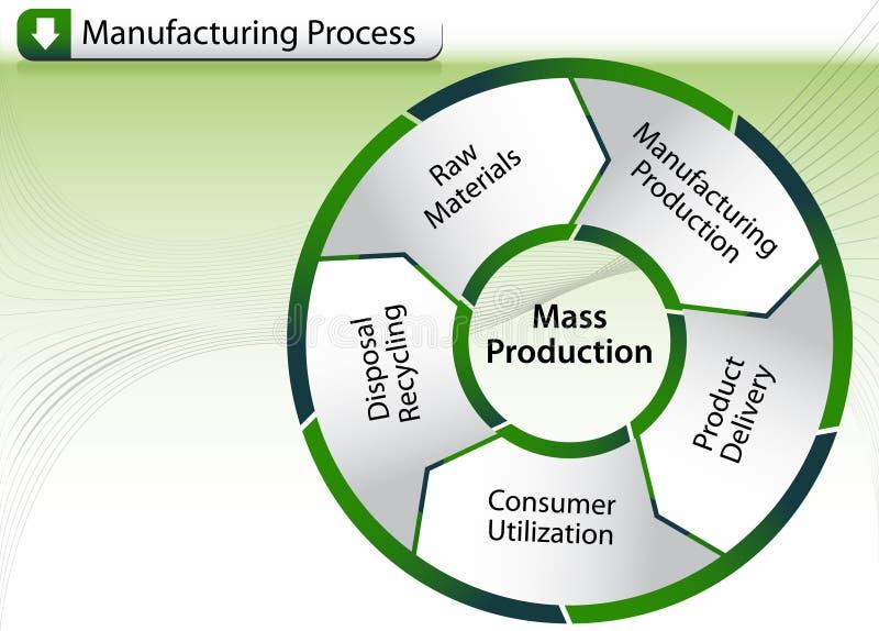 Carta do processo de manufactura ilustração do vetor