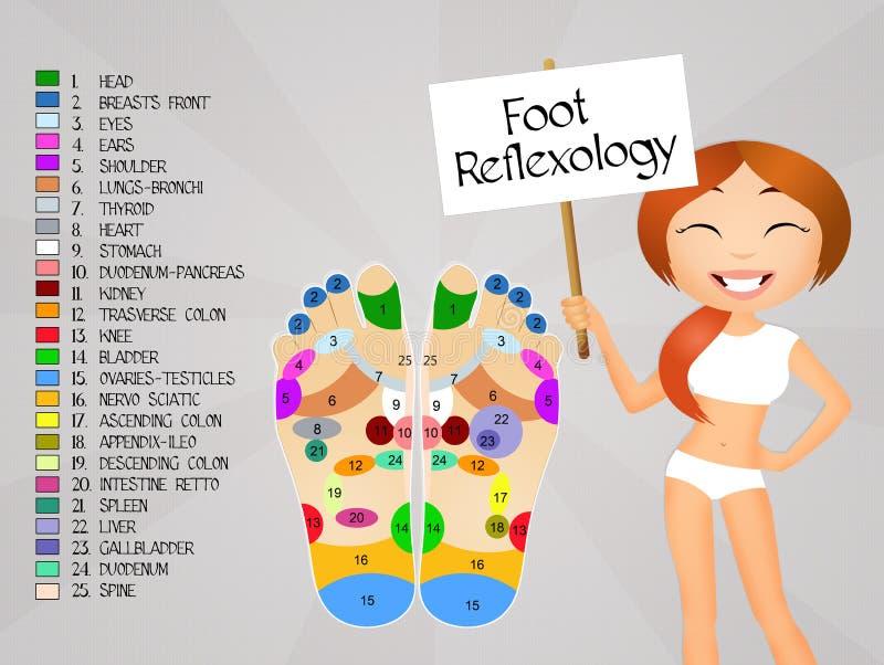 Carta do reflexology do pé ilustração stock