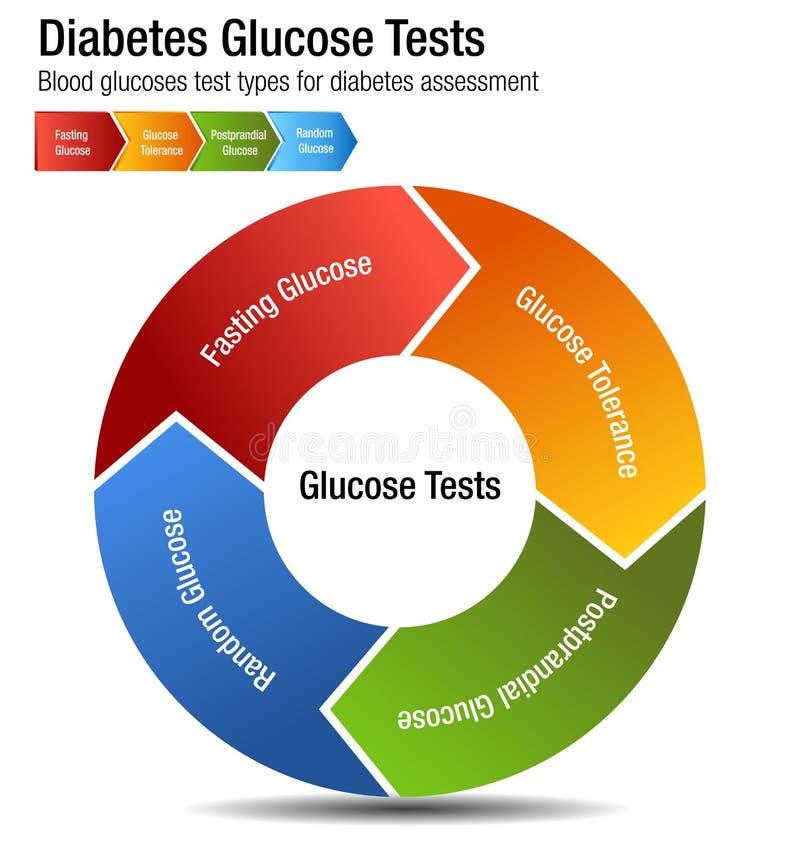 Carta dos tipos de teste da glicemia do diabetes ilustração royalty free