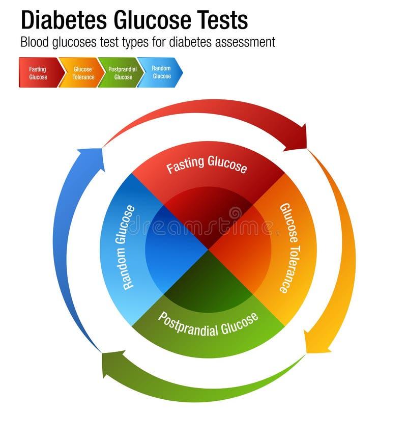 Carta dos tipos de teste da glicemia do diabetes ilustração stock