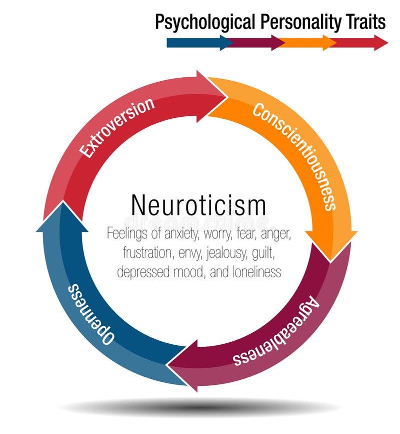 Carta psicológica Infographic dos traços da personalidade ilustração do vetor
