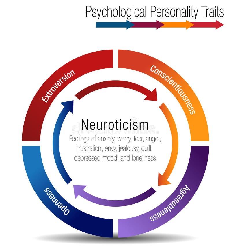 A carta psicológica Infographic dos traços da personalidade isolou-se ilustração stock